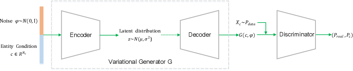 Figure 1 for Variational Conditional GAN for Fine-grained Controllable Image Generation