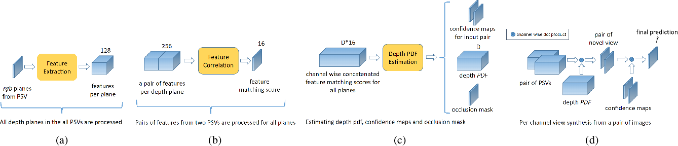 Figure 3 for Deep Learning based Novel View Synthesis