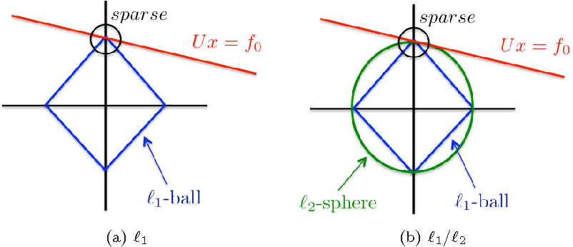 Figure 3 for Enhanced Lasso Recovery on Graph