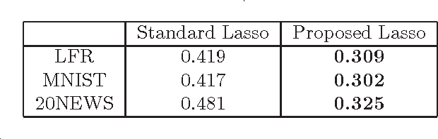 Figure 2 for Enhanced Lasso Recovery on Graph