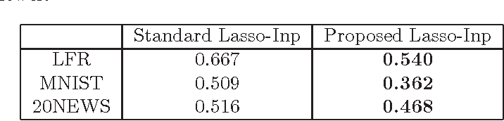 Figure 4 for Enhanced Lasso Recovery on Graph