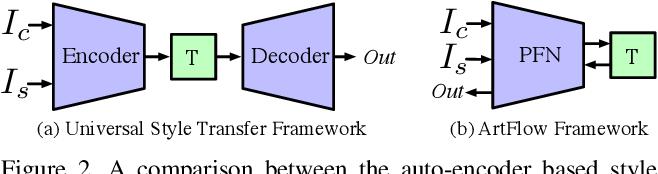 Figure 3 for ArtFlow: Unbiased Image Style Transfer via Reversible Neural Flows