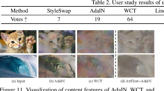 Figure 4 for ArtFlow: Unbiased Image Style Transfer via Reversible Neural Flows