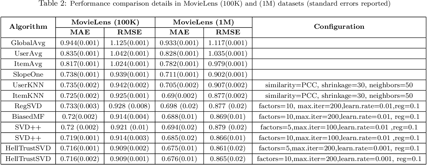Figure 3 for Extracting Implicit Social Relation for Social Recommendation Techniques in User Rating Prediction