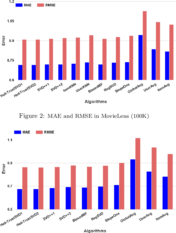 Figure 4 for Extracting Implicit Social Relation for Social Recommendation Techniques in User Rating Prediction
