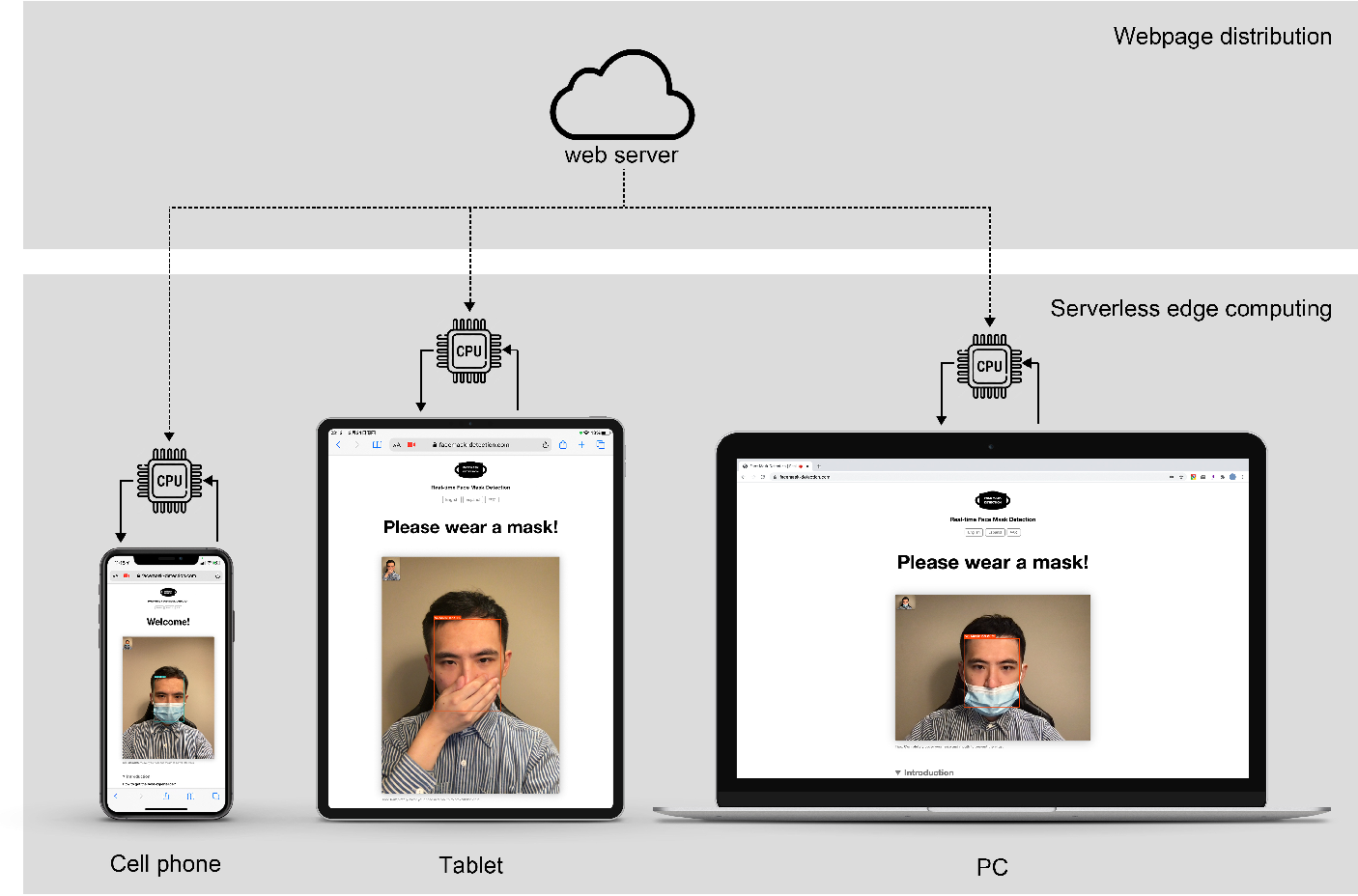 Figure 1 for WearMask: Fast In-browser Face Mask Detection with Serverless Edge Computing for COVID-19