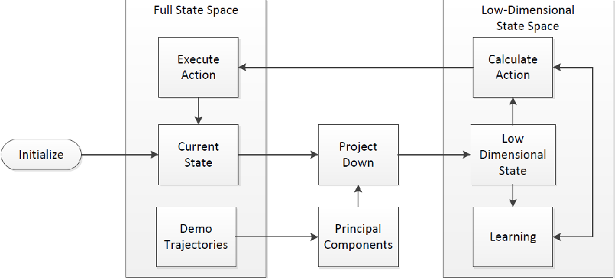 Figure 1 for Using PCA to Efficiently Represent State Spaces