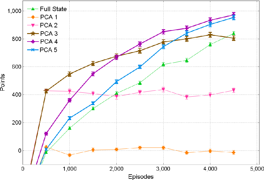 Figure 4 for Using PCA to Efficiently Represent State Spaces