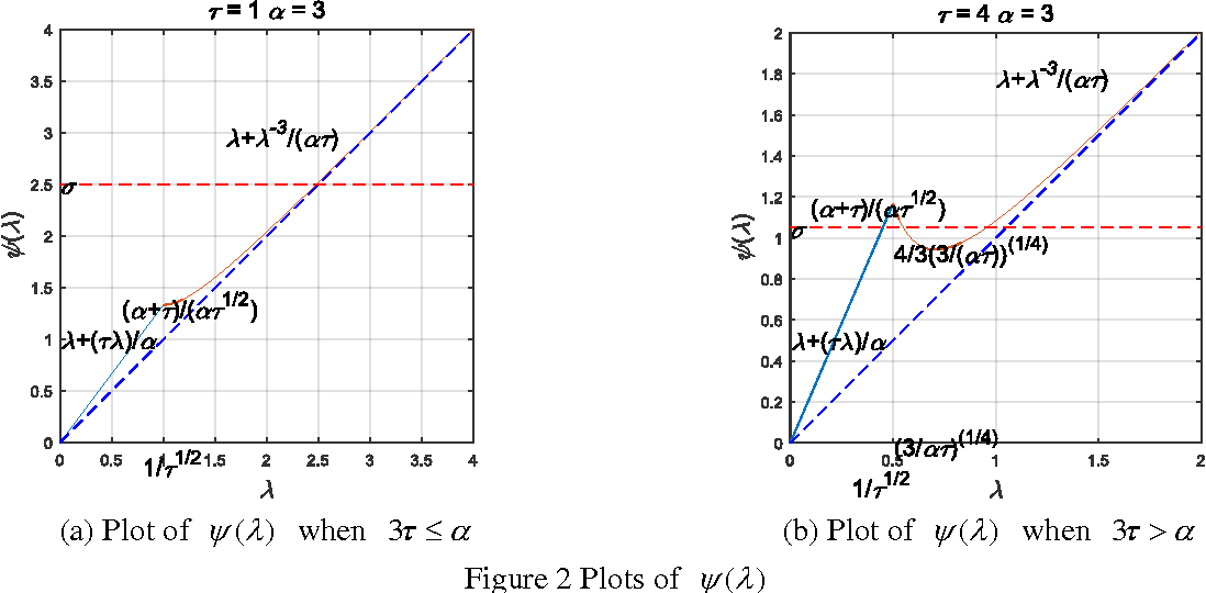 Figure 3 for Laplacian regularized low rank subspace clustering