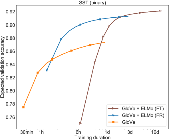 Figure 3 for Show Your Work: Improved Reporting of Experimental Results