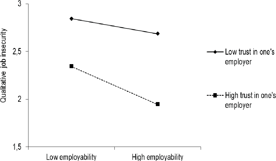 Figure 2 from Perceived Post-restructuring Job Insecurity