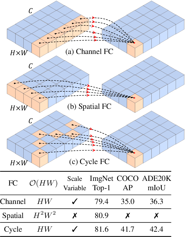Figure 1 for CycleMLP: A MLP-like Architecture for Dense Prediction