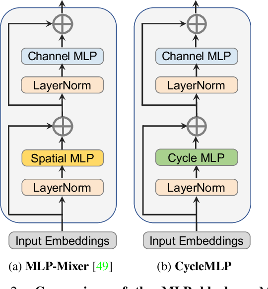 Figure 3 for CycleMLP: A MLP-like Architecture for Dense Prediction