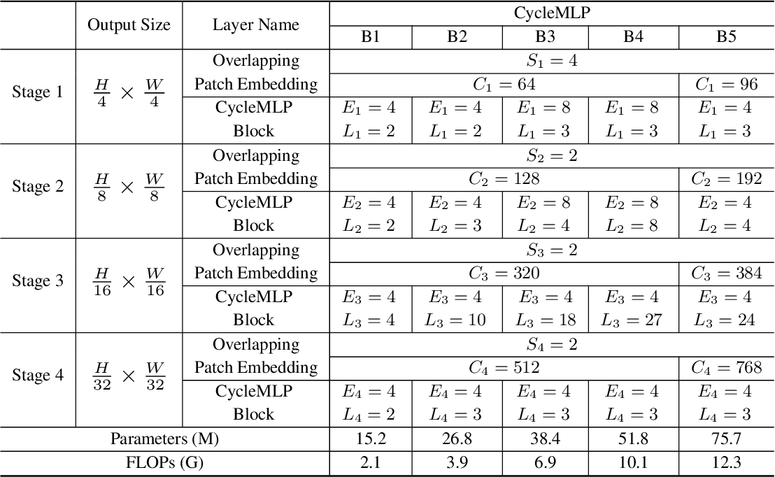 Figure 2 for CycleMLP: A MLP-like Architecture for Dense Prediction