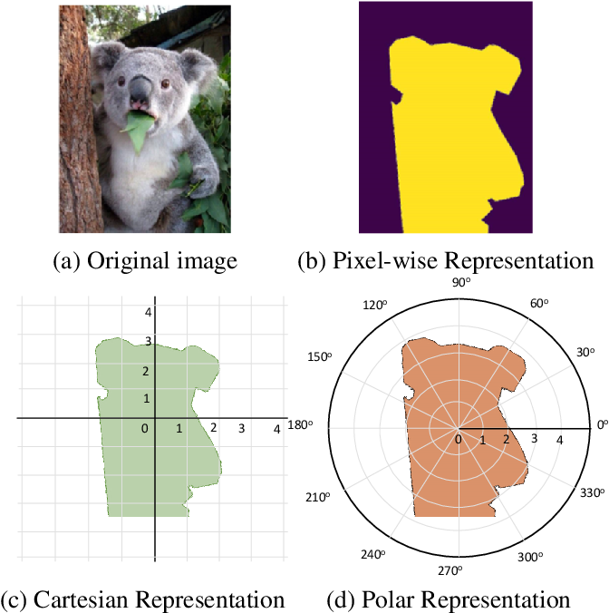 Figure 1 for PolarMask: Single Shot Instance Segmentation with Polar Representation