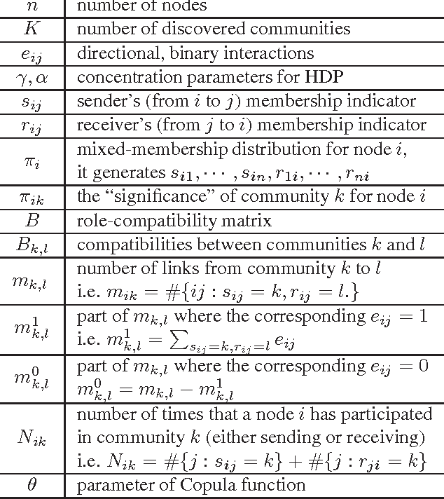 Figure 1 for Copula Mixed-Membership Stochastic Blockmodel for Intra-Subgroup Correlations
