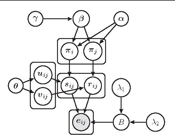 Figure 2 for Copula Mixed-Membership Stochastic Blockmodel for Intra-Subgroup Correlations