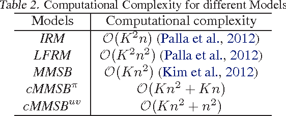 Figure 3 for Copula Mixed-Membership Stochastic Blockmodel for Intra-Subgroup Correlations
