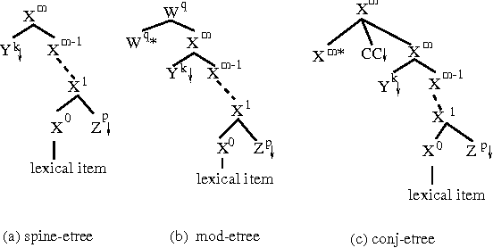 Figure 3: Three types of elementary trees in the target grammar