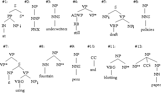 Figure 4: The extracted etrees from the phrase structure in Figure 1
