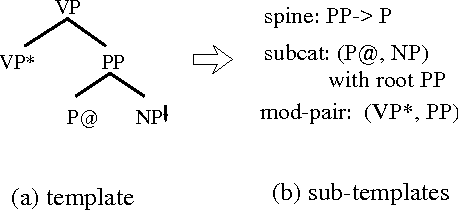 Figure 5: The decomposition of an etree template (In subtemplates, @ marks the anchor in subcategorization frame, * marks the modifiee in a modifier-modifiee pair.)