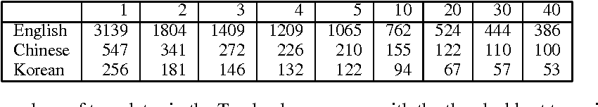 Table 5: The numbers of templates in the Treebank grammars with the threshold set to various values