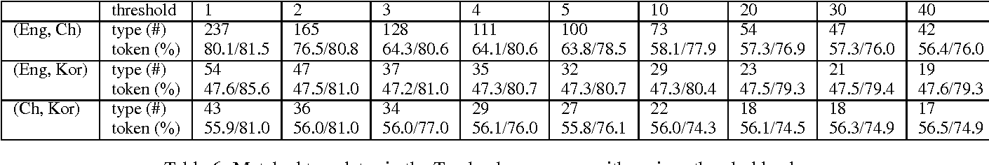 Table 6: Matched templates in the Treebank grammars with various threshold values