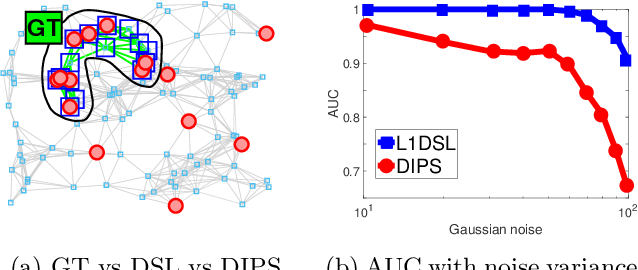 Figure 1 for DSL: Discriminative Subgraph Learning via Sparse Self-Representation
