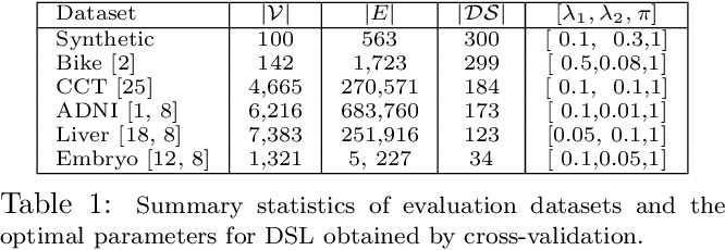 Figure 2 for DSL: Discriminative Subgraph Learning via Sparse Self-Representation
