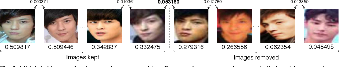 Figure 2 for A Method for Curation of Web-Scraped Face Image Datasets