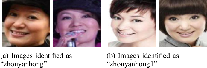 Figure 4 for A Method for Curation of Web-Scraped Face Image Datasets