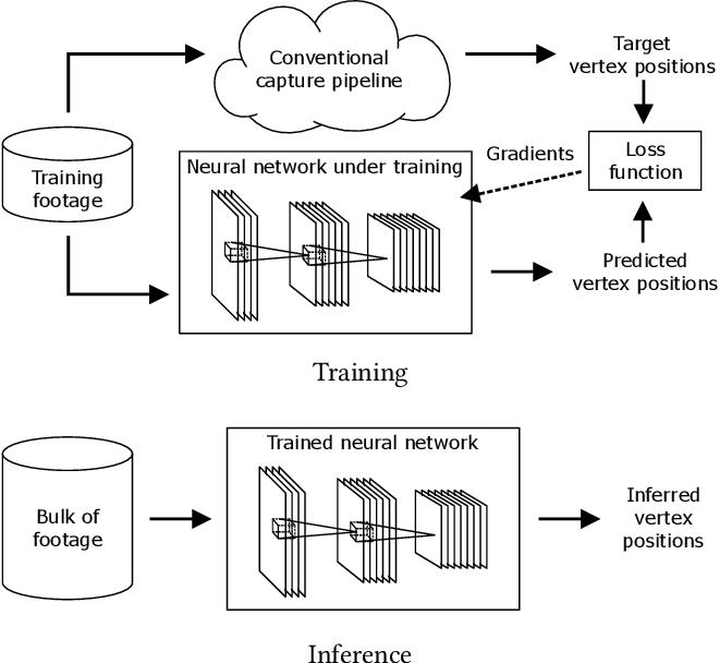 Figure 1 for Production-Level Facial Performance Capture Using Deep Convolutional Neural Networks