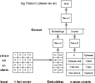 Figure 1 for NN-grams: Unifying neural network and n-gram language models for Speech Recognition