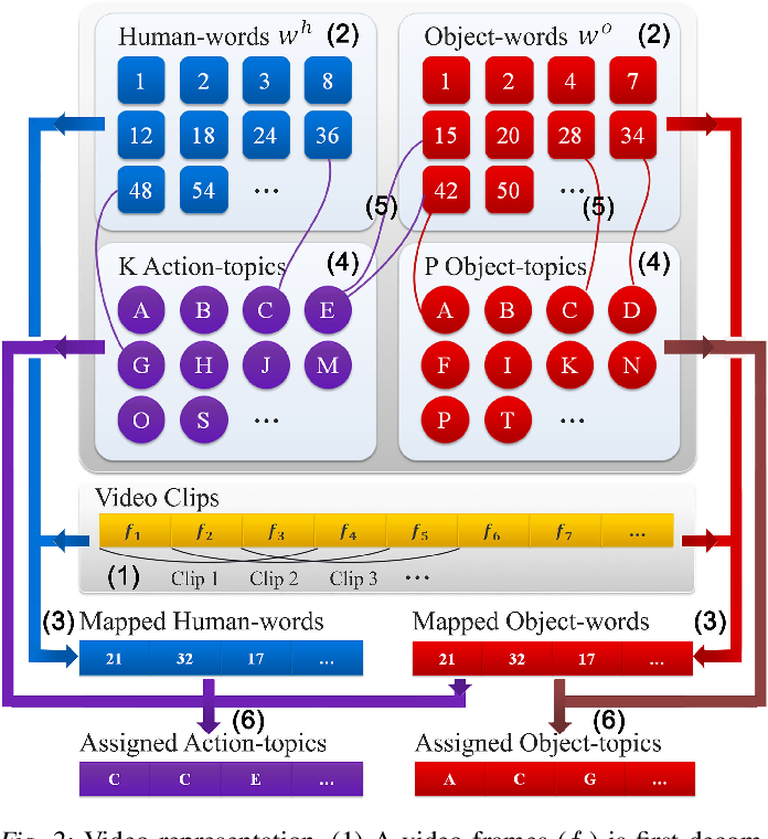 Figure 3 for Watch-n-Patch: Unsupervised Learning of Actions and Relations