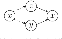 Figure 3 for Controllable Paraphrase Generation with a Syntactic Exemplar
