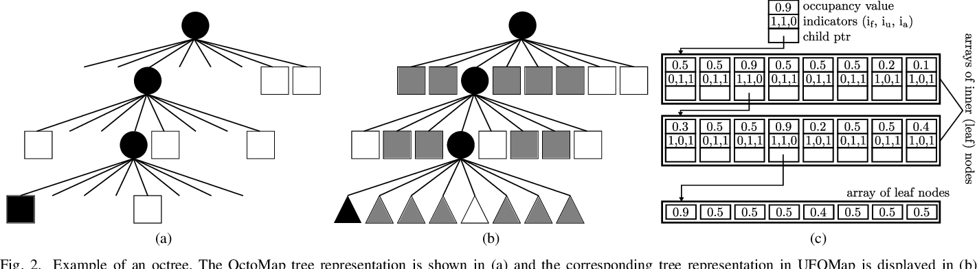Figure 2 for UFOMap: An Efficient Probabilistic 3D Mapping Framework That Embraces the Unknown