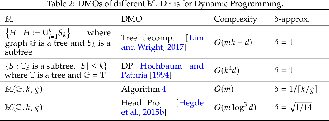 Figure 3 for Approximate Frank-Wolfe Algorithms over Graph-structured Support Sets