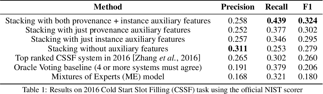 Figure 2 for Stacking With Auxiliary Features