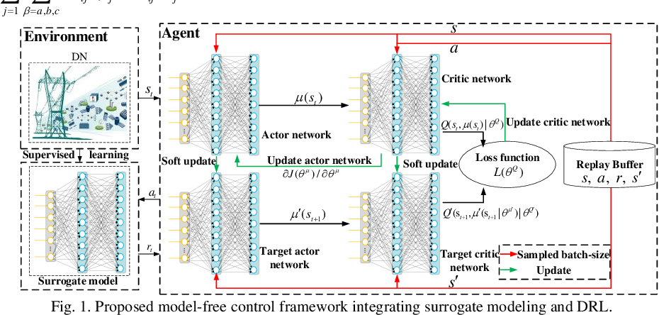 Figure 1 for Model-Free Voltage Regulation of Unbalanced Distribution Network Based on Surrogate Model and Deep Reinforcement Learning