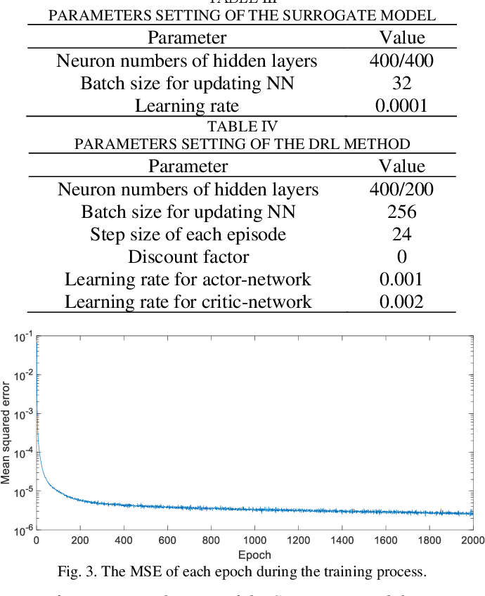 Figure 3 for Model-Free Voltage Regulation of Unbalanced Distribution Network Based on Surrogate Model and Deep Reinforcement Learning