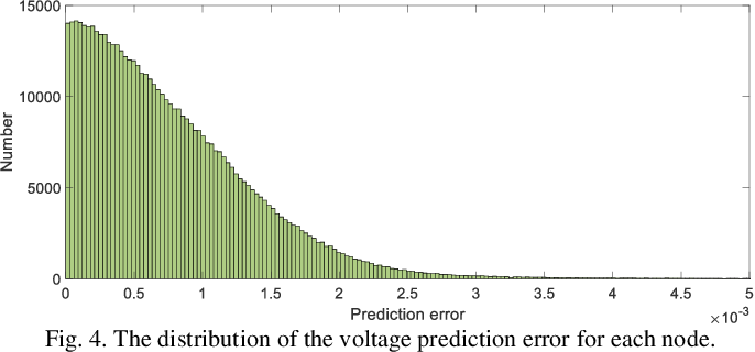 Figure 4 for Model-Free Voltage Regulation of Unbalanced Distribution Network Based on Surrogate Model and Deep Reinforcement Learning