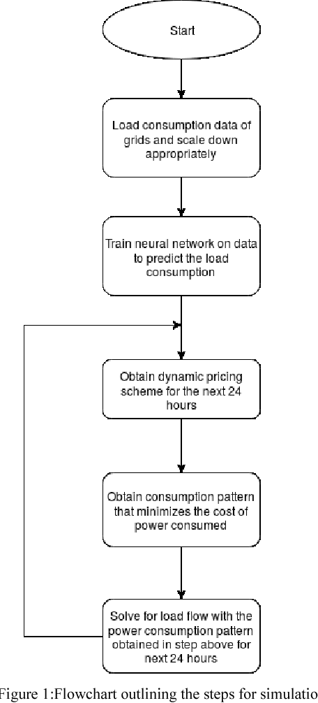 A study of load prediction and load flow patterns in an IoT