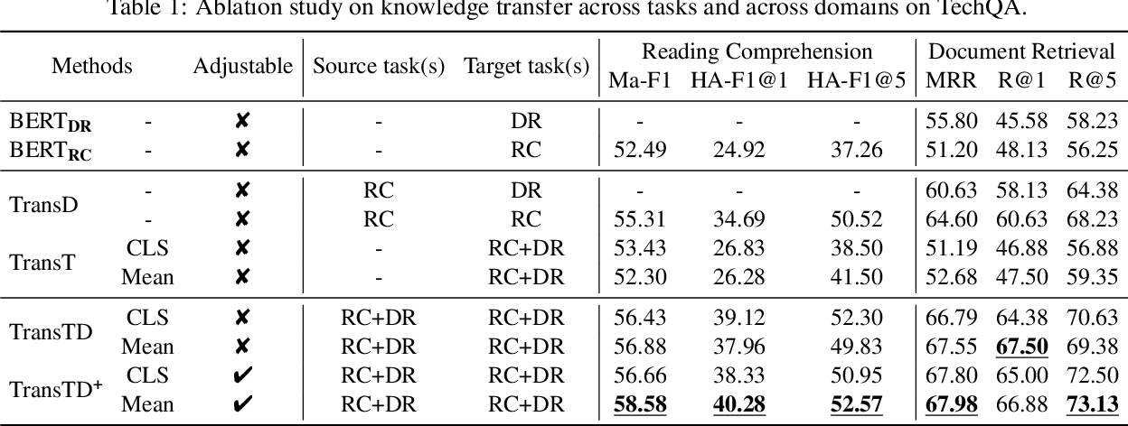 Figure 2 for Technical Question Answering across Tasks and Domains