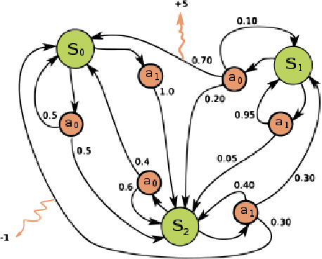 Figure 3 for A new multilayer optical film optimal method based on deep q-learning