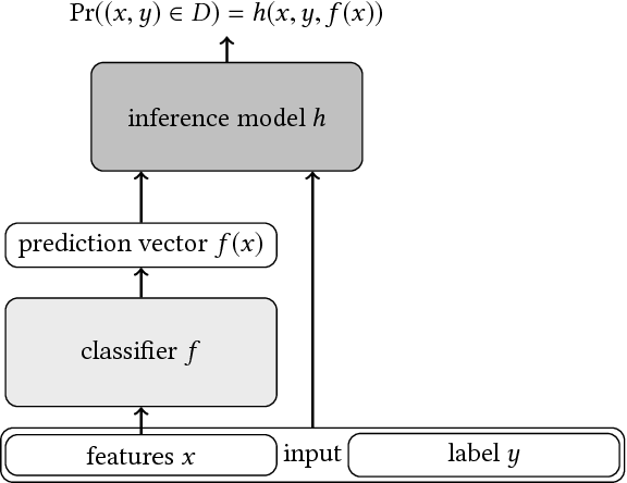 Figure 2 for Machine Learning with Membership Privacy using Adversarial Regularization