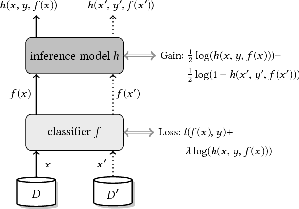 Figure 3 for Machine Learning with Membership Privacy using Adversarial Regularization