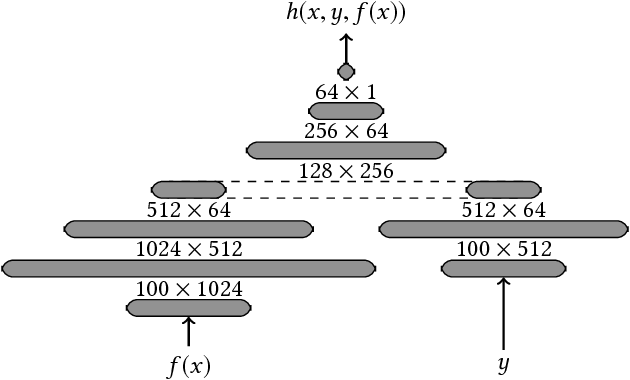 Figure 4 for Machine Learning with Membership Privacy using Adversarial Regularization