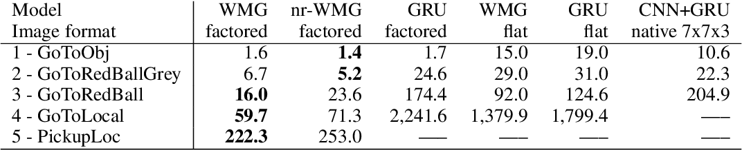 Figure 2 for Working Memory Graphs