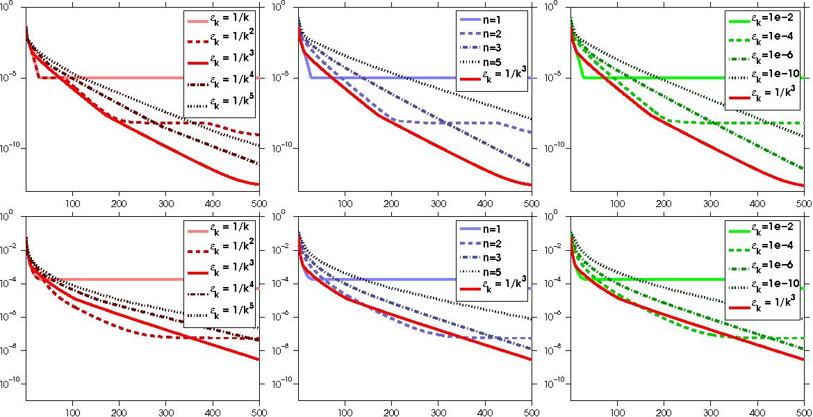 Figure 1 for Convergence Rates of Inexact Proximal-Gradient Methods for Convex Optimization