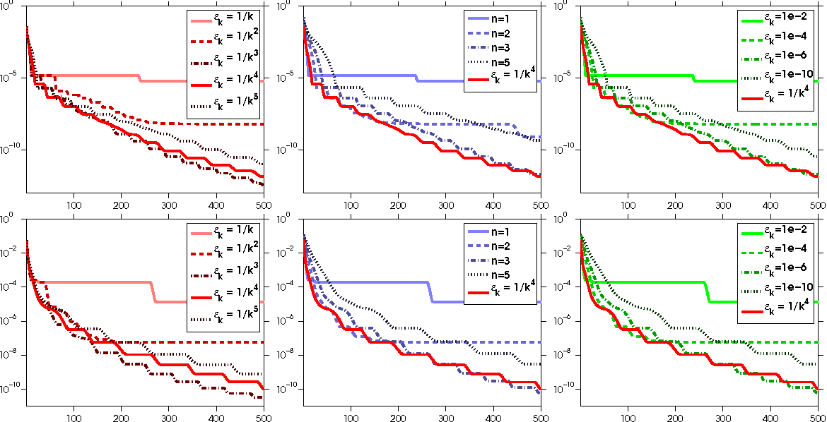 Figure 2 for Convergence Rates of Inexact Proximal-Gradient Methods for Convex Optimization